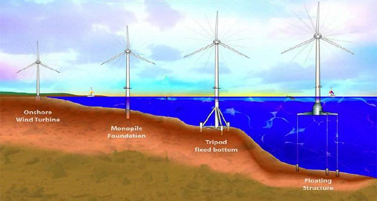 different types of offshore wind turbine tower foundation