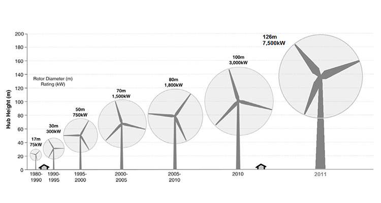 a diagram of wind turbine tower height status