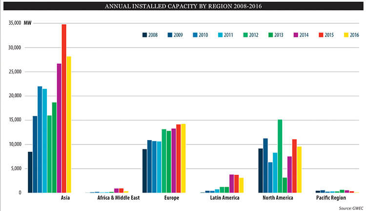 Annual wind energy installed capacity from 2008 to 2016