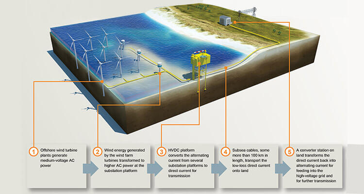 a picture of power transmission system for offshore wind farms