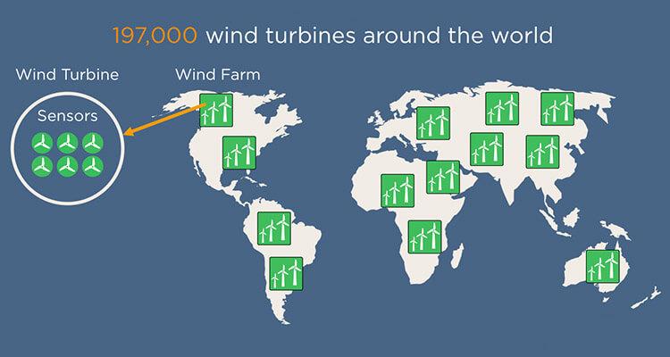 global wind farm distribution