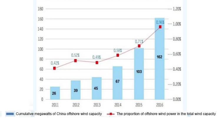a table of china offshore wind farm installed capacity from 2011 to 2016