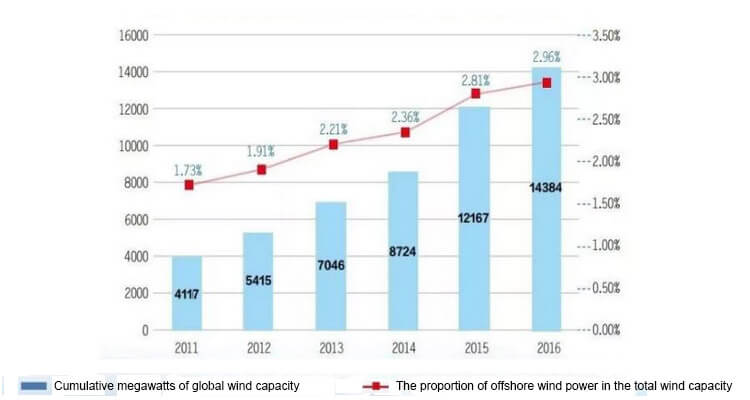 a table of global offshore wind farm installed capacity from 2011 to 2016